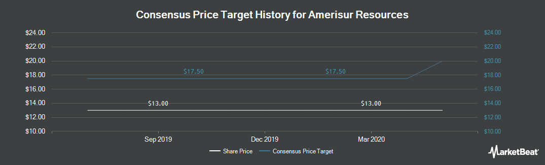 Price Target History for Amerisur Resources (LON:AMER)
