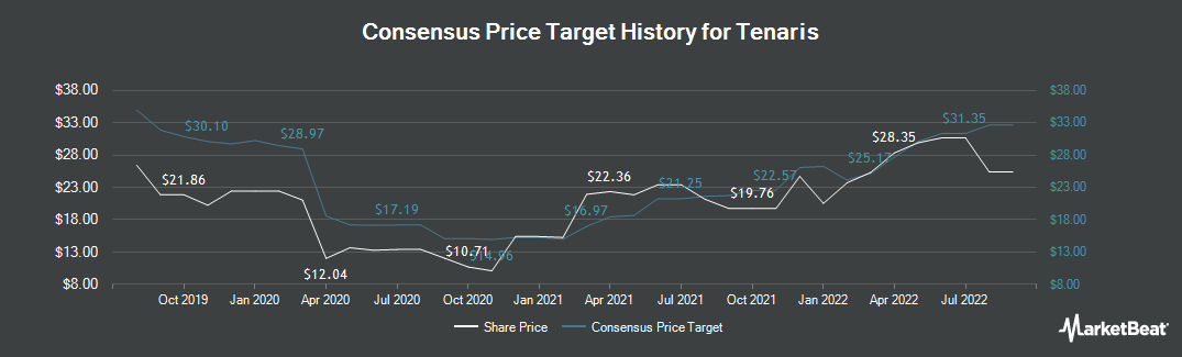 Price Target History for Tenaris (NYSE:TS)