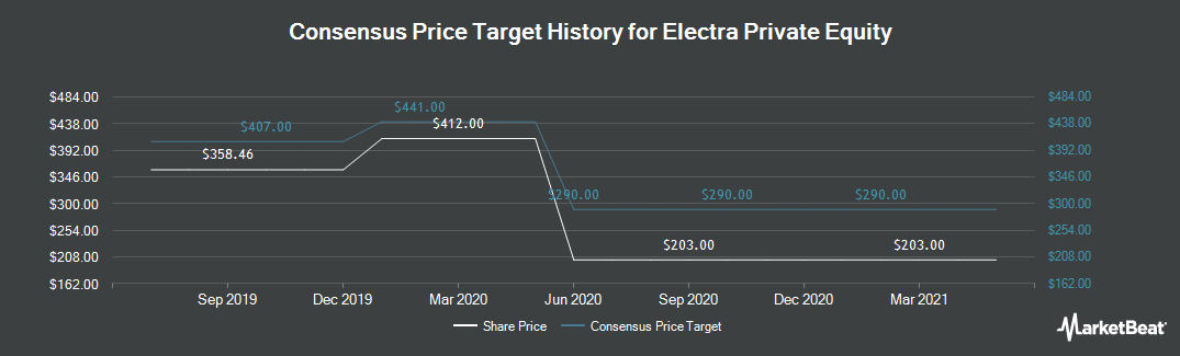 Price Target History for Electra Private Equity (LON:ELTA)