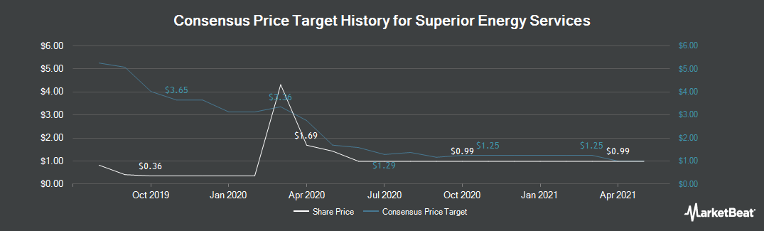 Price Target History for Superior Energy Services (NYSE:SPN)