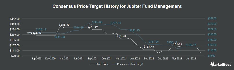 Price Target History for Jupiter Fund Management (LON:JUP)
