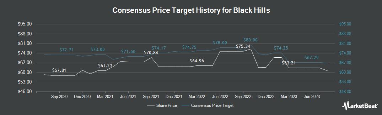 Price Target History for Black Hills (NYSE:BKH)