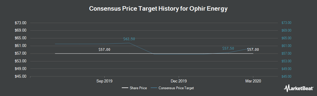 Price Target History for Ophir Energy (LON:OPHR)