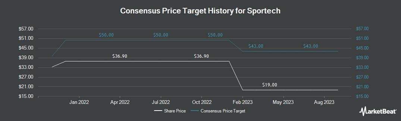 Price Target History for Sportech plc (LON:SPO)