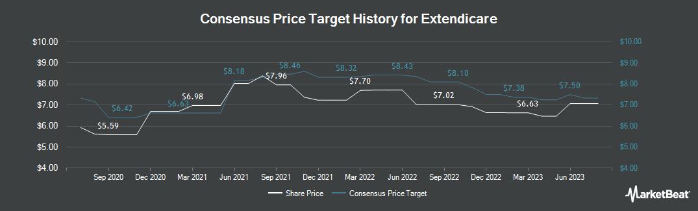 Price Target History for Extendicare (TSE:EXE)