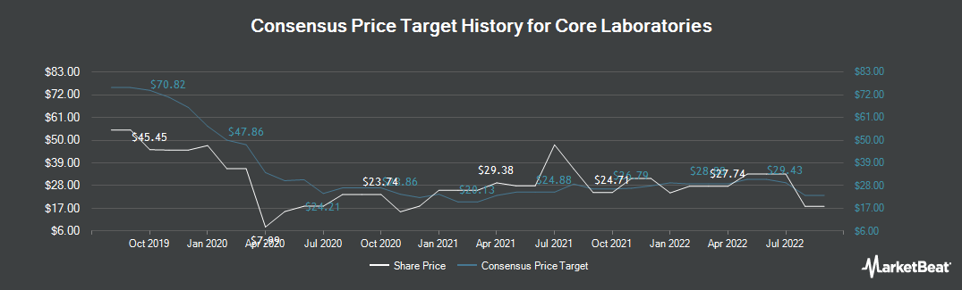 Price Target History for Core Laboratories (NYSE:CLB)