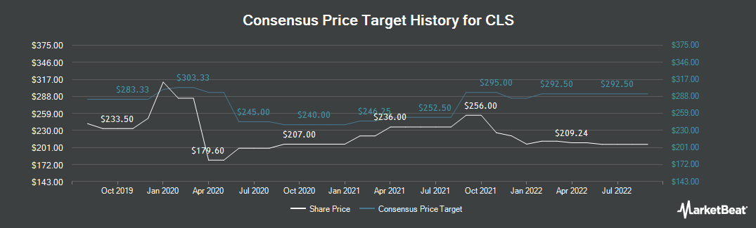 Price Target History for CLS (LON:CLI)