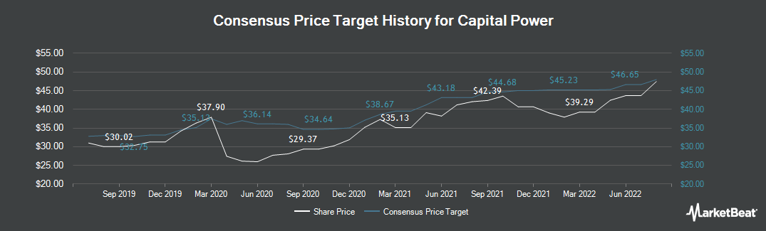 Price Target History for Capital Power (TSE:CPX)