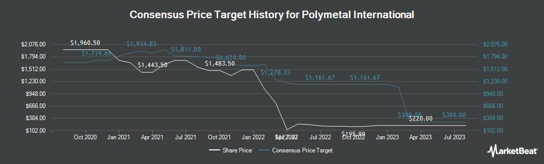 Price Target History for Polymetal International PLC (LON:POLY)