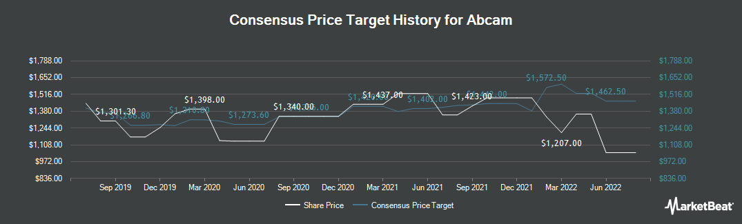 Price Target History for Abcam (LON:ABC)