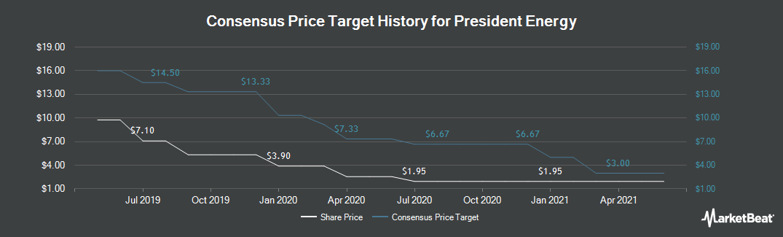 Price Target History for President Energy (LON:PPC)