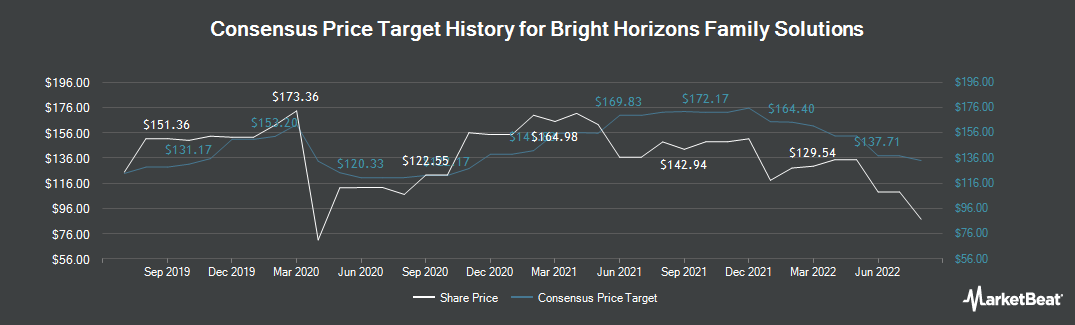 Price Target History for Bright Horizons Family Solutions (NYSE:BFAM)