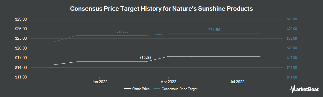 Price Target History for Nature`s Sunshine Products (NASDAQ:NATR)
