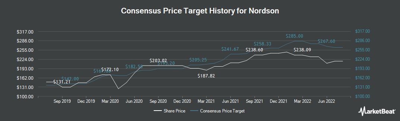 Price Target History for Nordson (NASDAQ:NDSN)