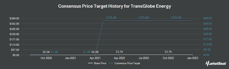 Price Target History for TransGlobe Energy (TSE:TGL)