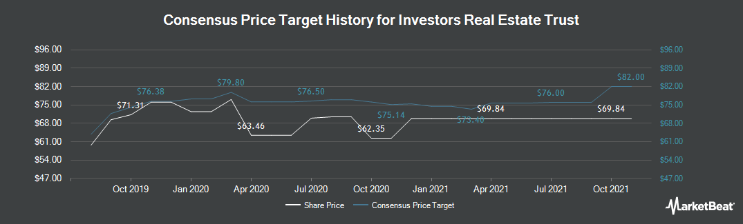 Price Target History for INVESTORS REAL ESTATE TRUST REIT Common Stock (NYSE:IRET)