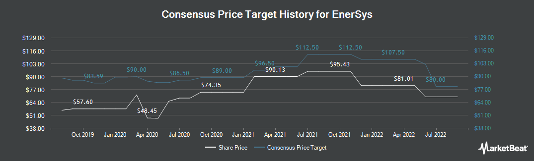 Price Target History for EnerSys (NYSE:ENS)