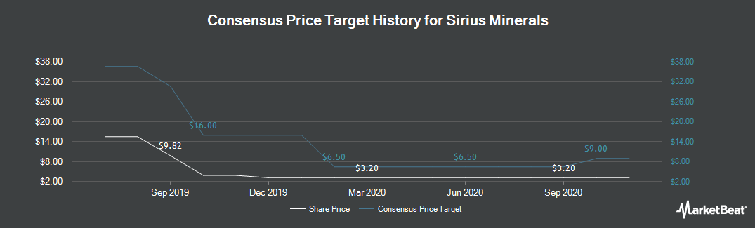 Price Target History for Sirius Minerals PLC (LON:SXX)