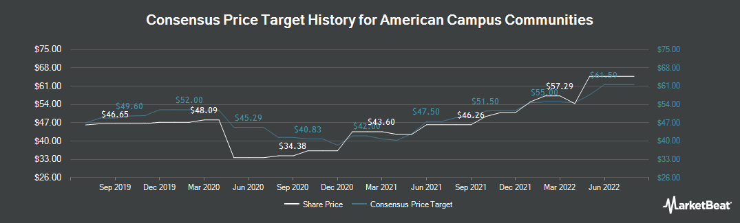 Price Target History for American Campus Communities (NYSE:ACC)