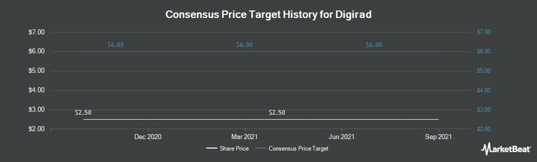Price Target History for Digirad (NASDAQ:DRAD)