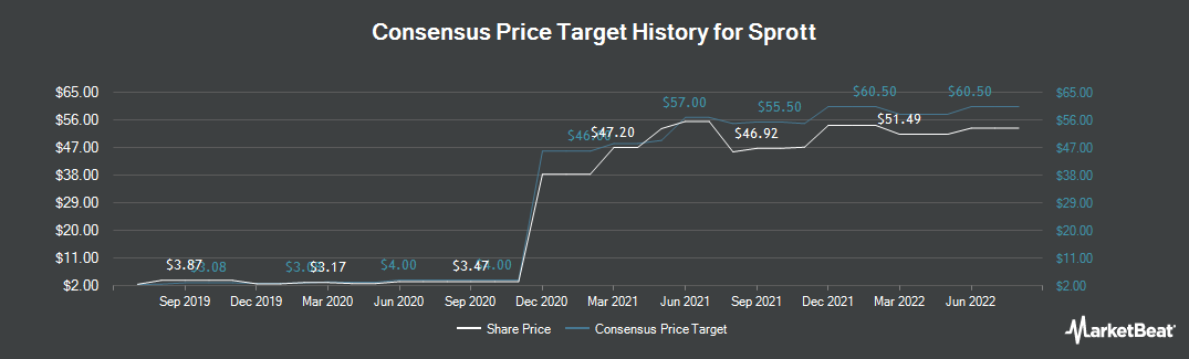 Price Target History for Sprott (TSE:SII)