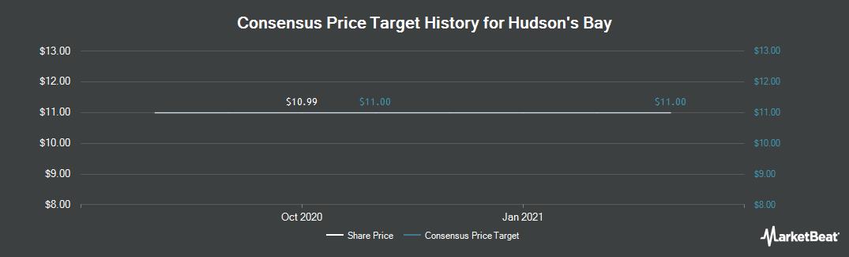 Price Target History for Hudson`s Bay (TSE:HBC)