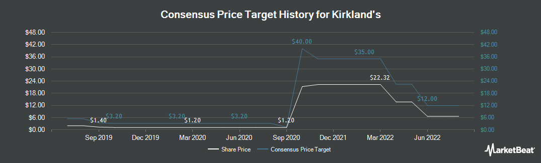 Price Target History for Kirkland's (NASDAQ:KIRK)
