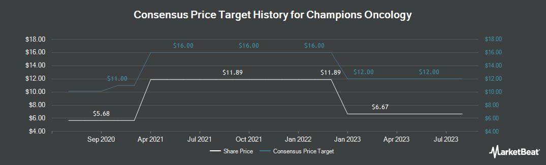 Price Target History for Champions Oncology (NASDAQ:CSBR)