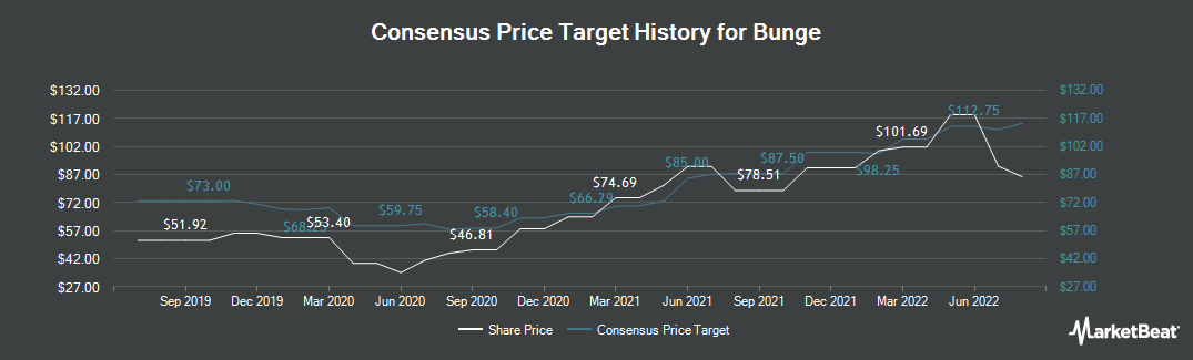 Price Target History for Bunge Limited (NYSE:BG)