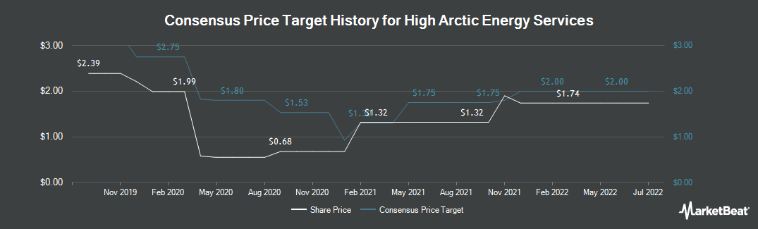 Price Target History for High Arctic Energy Services (TSE:HWO)