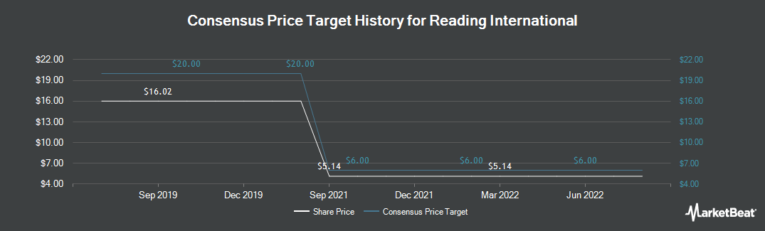 Price Target History for Reading International (NASDAQ:RDI)