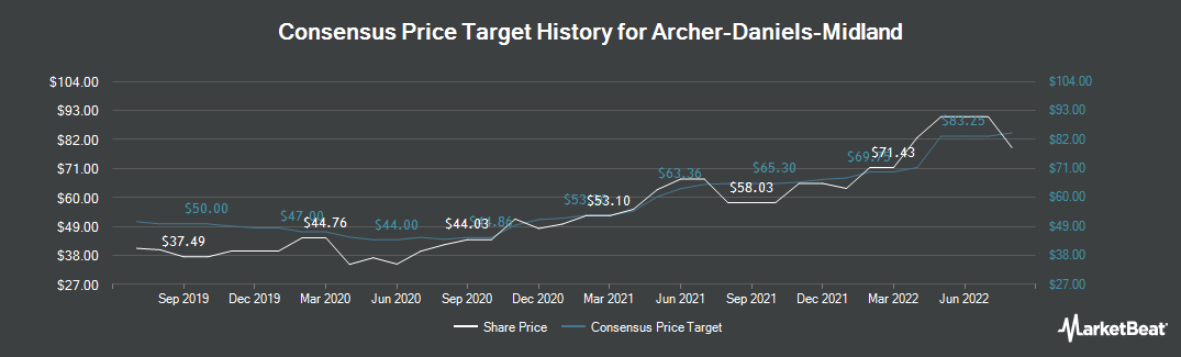 Price Target History for Archer Daniels Midland (NYSE:ADM)