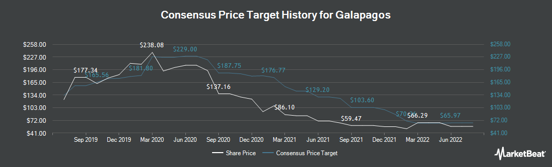 Price Target History for GALAPAGOS NV/S (NASDAQ:GLPG)