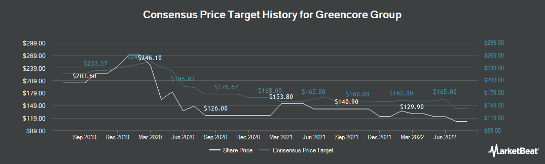 Price Target History for Greencore Group plc (LON:GNC)