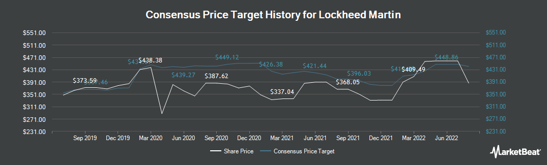 Price Target History for Lockheed Martin (NYSE:LMT)
