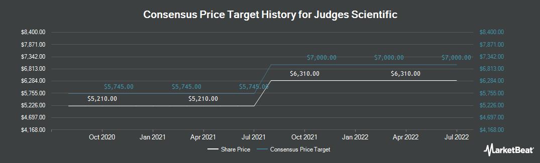 Price Target History for Judges Scientific (LON:JDG)