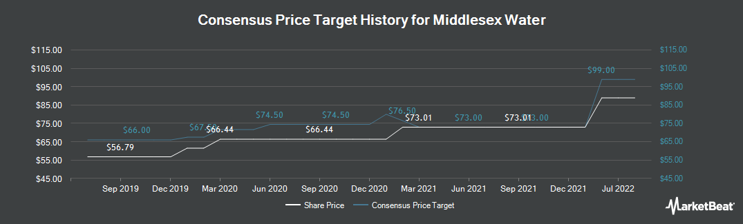 Price Target History for Middlesex Water (NASDAQ:MSEX)