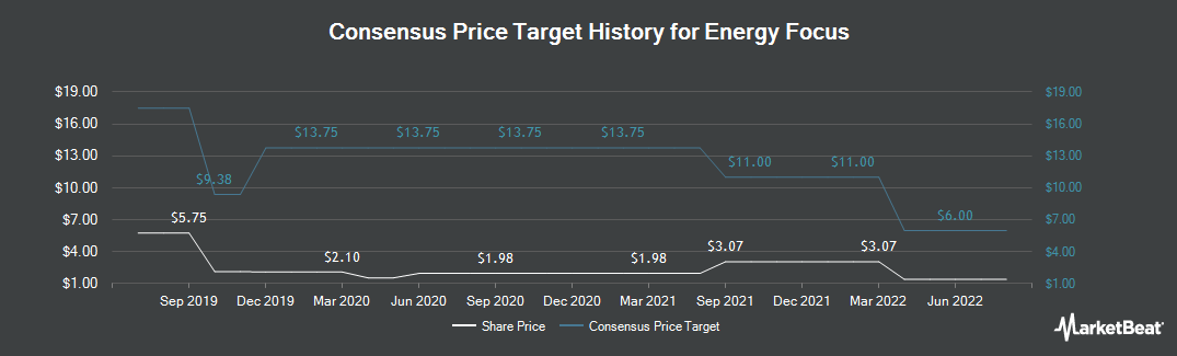 Price Target History for Energy Focus (NASDAQ:EFOI)