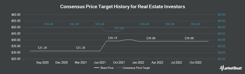 Price Target History for Real Estate Investors PLC. (LON:RLE)