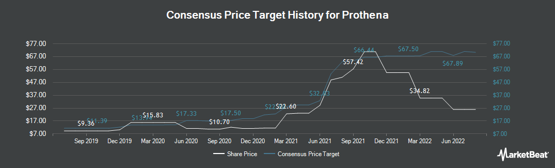 Price Target History for Prothena Corporation PLC (NASDAQ:PRTA)