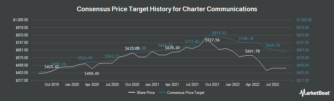 Price Target History for Charter Communications (NASDAQ:CHTR)