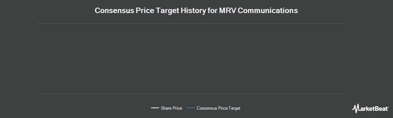Price Target History for MRV Communications (NASDAQ:MRVC)