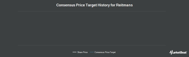 Price Target History for Reitmans (TSE:RET)