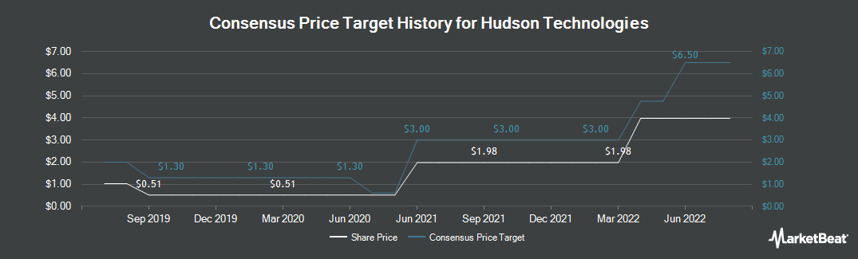 Price Target History for Hudson Technologies (NASDAQ:HDSN)