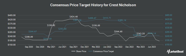 Price Target History for Crest Nicholson (LON:CRST)
