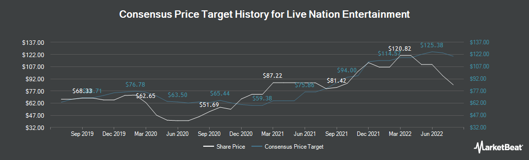 Price Target History for Live Nation Entertainment (NYSE:LYV)