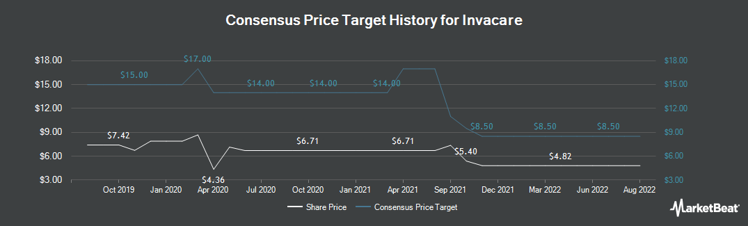 Price Target History for Invacare (NYSE:IVC)