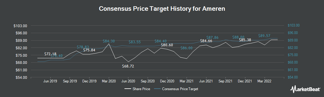 Price Target History for Ameren (NYSE:AEE)