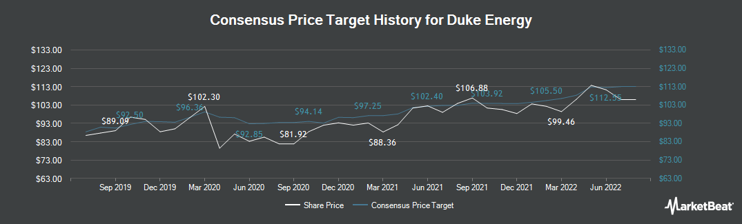 Price Target History for Duke Energy (NYSE:DUK)