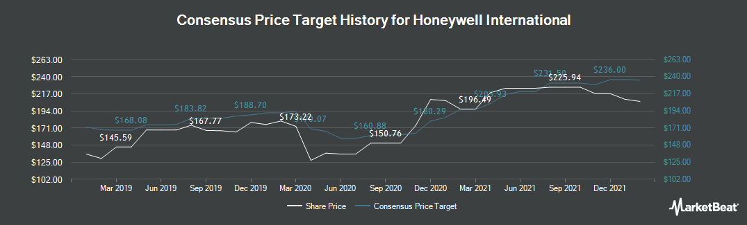 Price Target History for Honeywell (NYSE:HON)